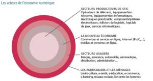 Développement durable : les apports du numérique 1